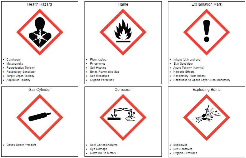 Ghs Pictogram Training Cheat Sheet Ehs Daily Advisor