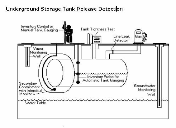 Ust Best Management Practices Leak Detection on diesel fuel system schematic diagram