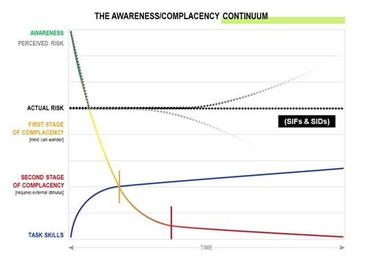 Awareness/Complacency Continuum