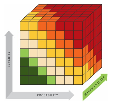 Risk assessment in three dimensions