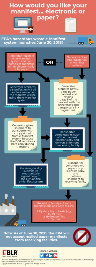 Infographic The New E Manifest System Ehs Daily Advisor
