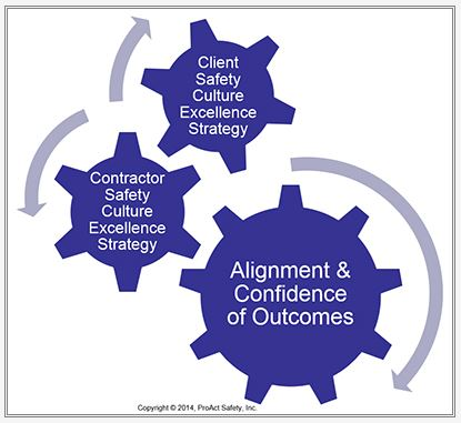 Safety culture alignment