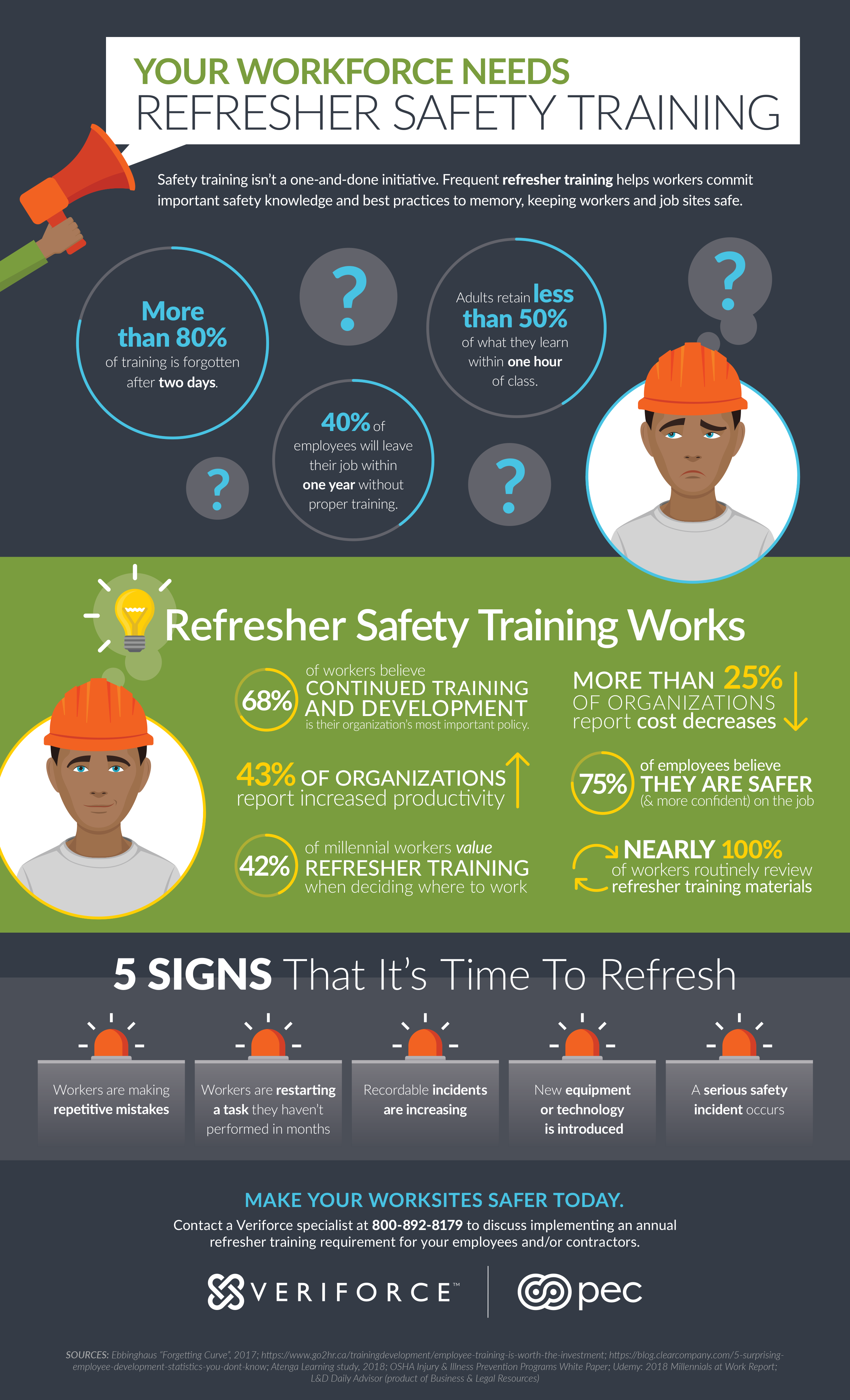 Veriforce refresher training infographic