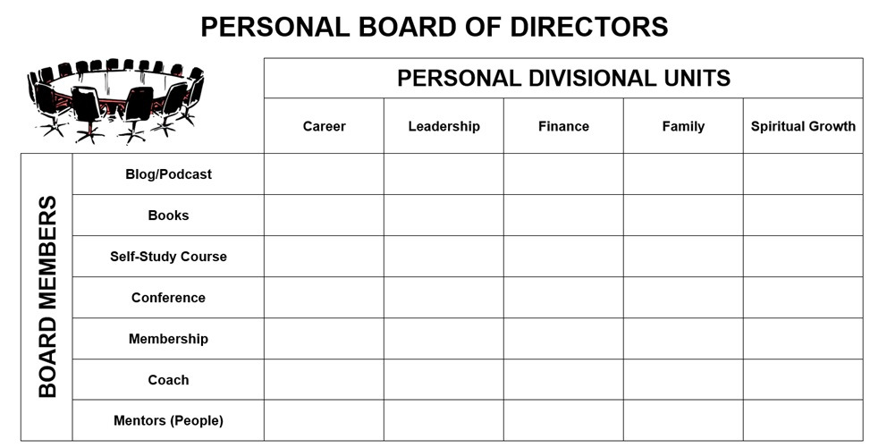 Personal Board of Directors matrix