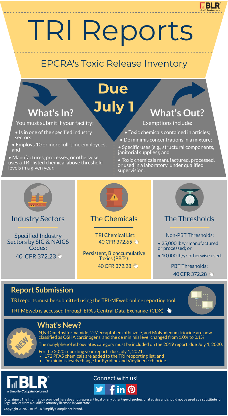 2020 TRI reporting infographic