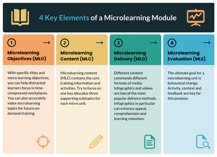 microlearning elements