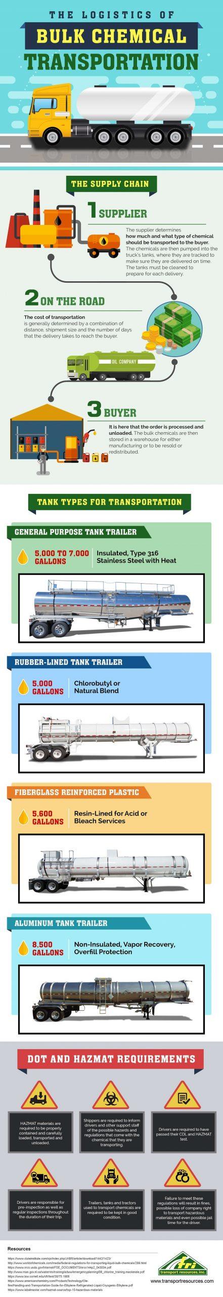 bulk chemical transportation