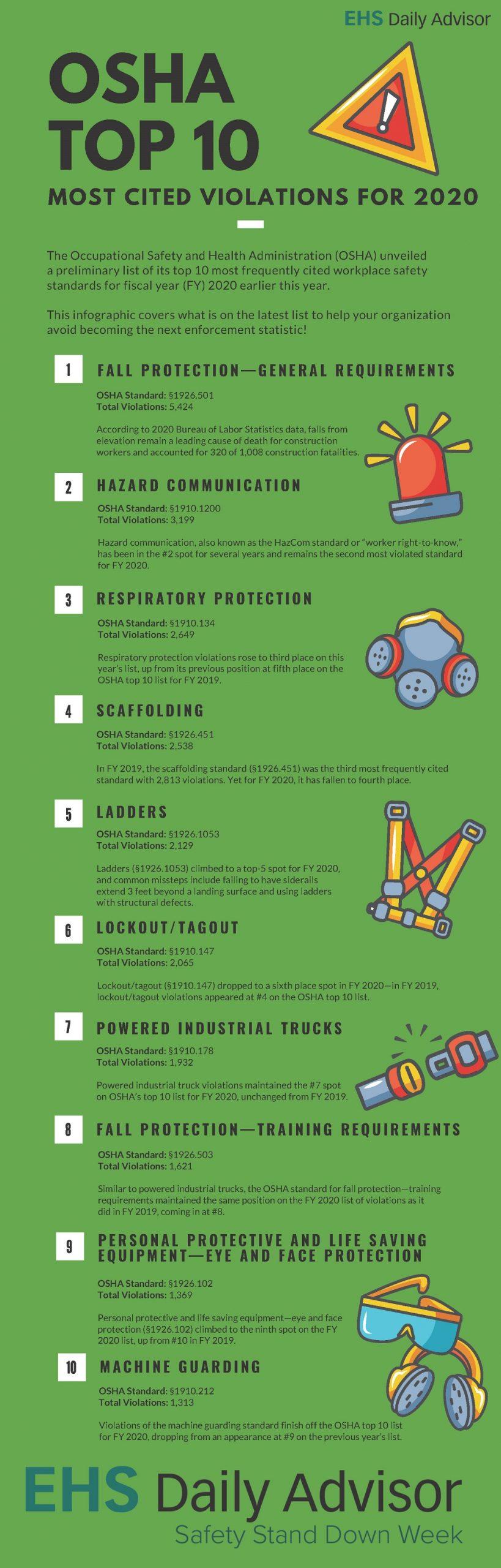 Infographic: OSHA Top 10