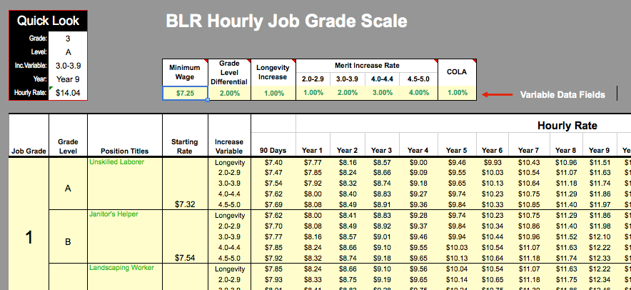 step it up with step rate pay scales