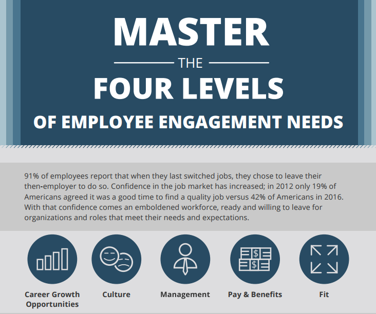 master the 4 levels of employee engagement