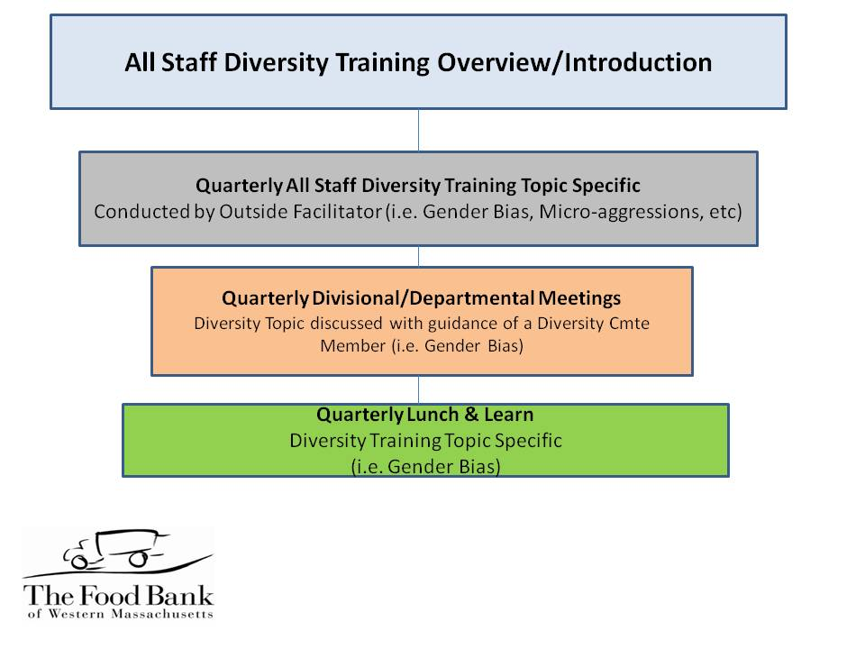 TFB - Diversity Training Plan Overview