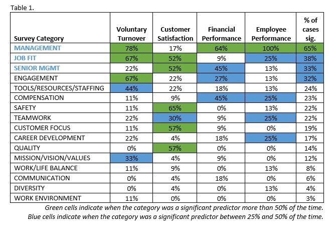 A study on employee satisfaction