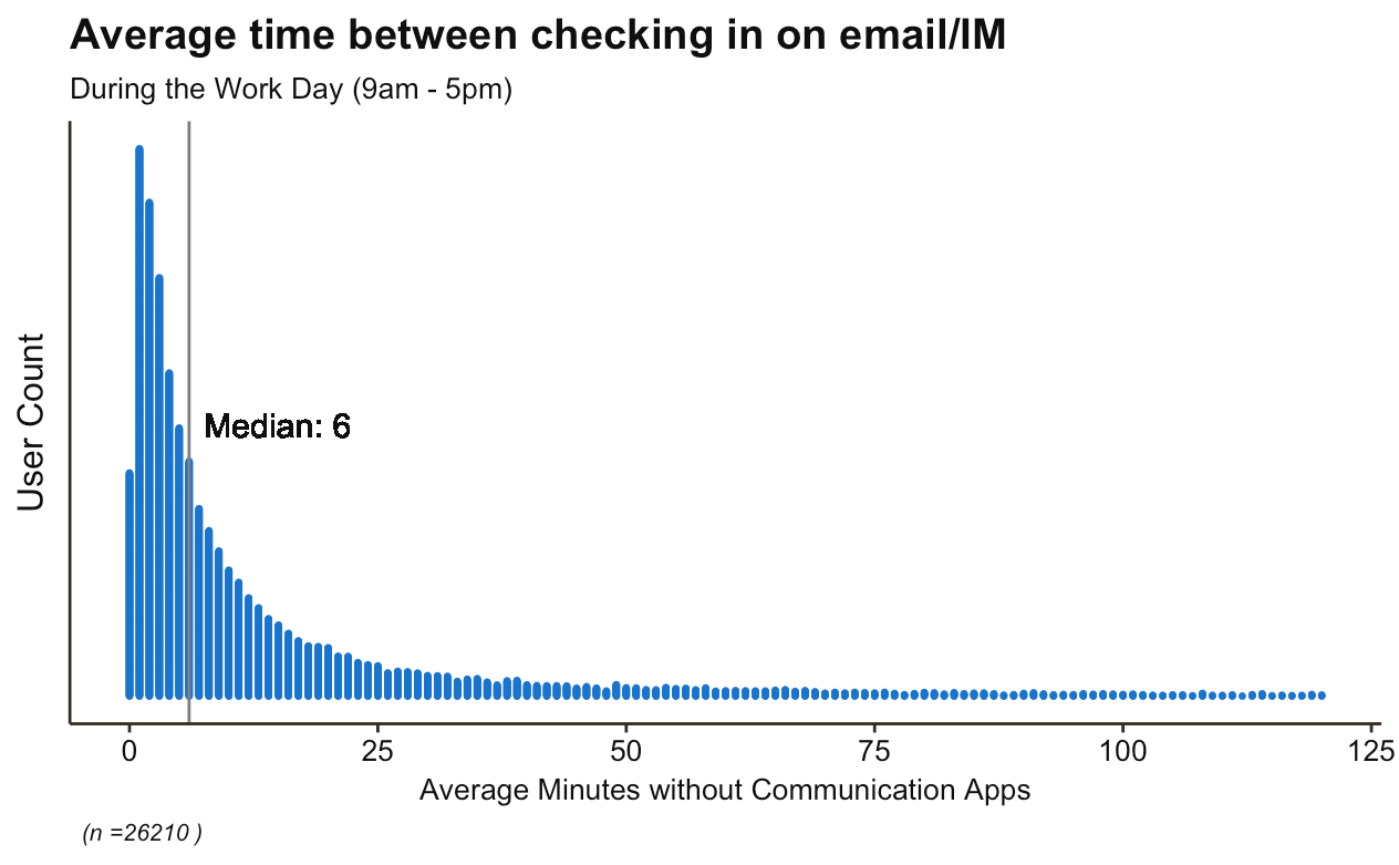 The truth about digital distraction in the workplace hr daily advisor the average knowledge worker checks in on e mail and im every 6 minutes publicscrutiny Gallery