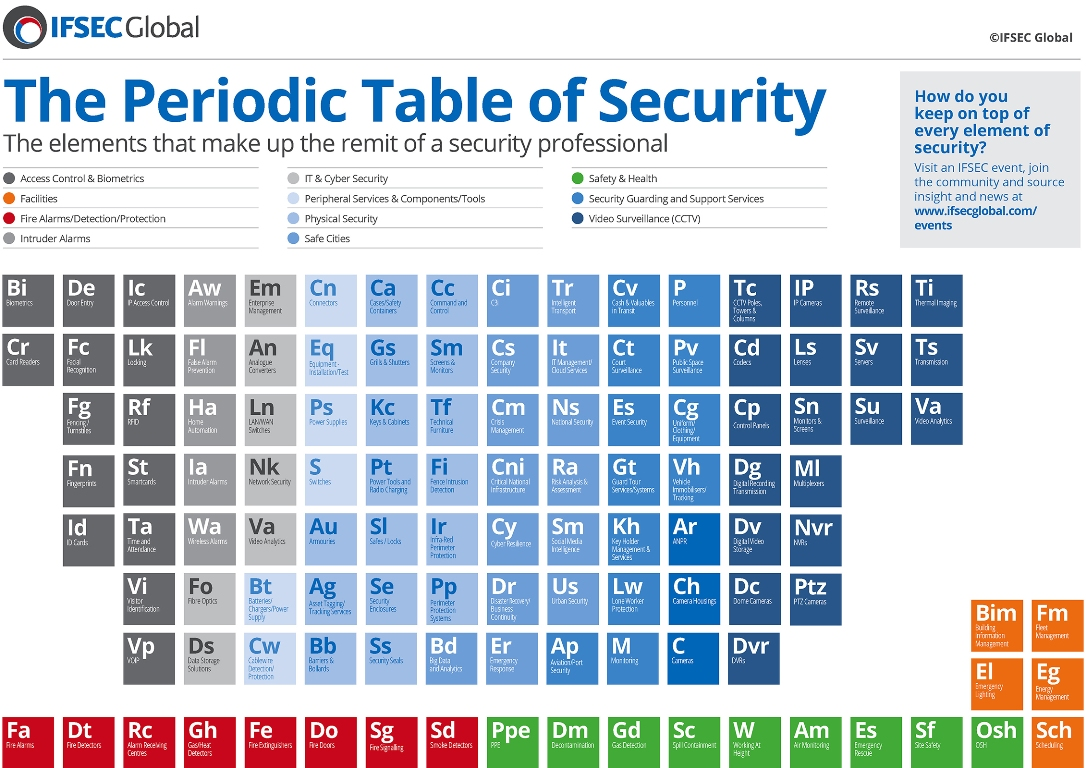 Periodic table of the internet choice image periodic table images infographic a periodic table of security total security daily infographic a periodic table of security total gamestrikefo Image collections