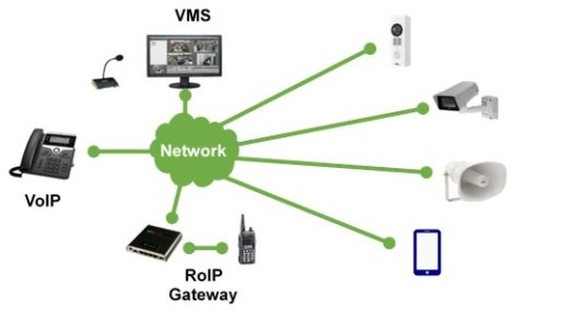 Converged Network Security Solution