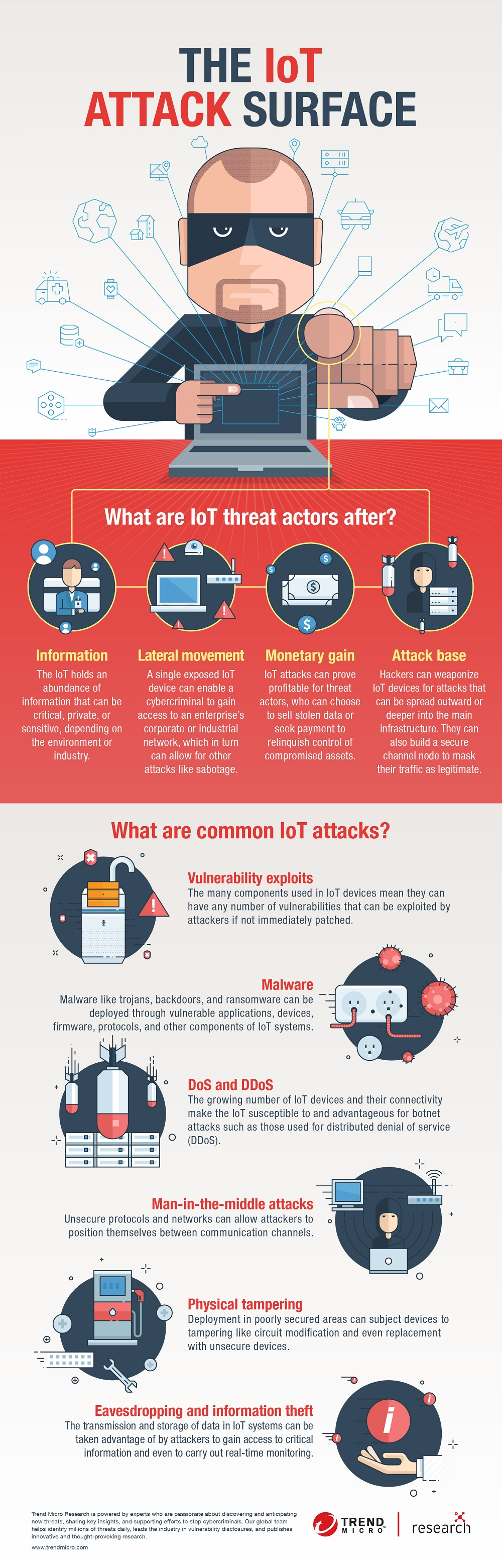 IoT attack surface infographic