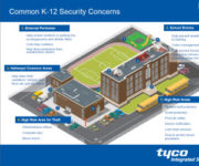 k-12 security facility infographic