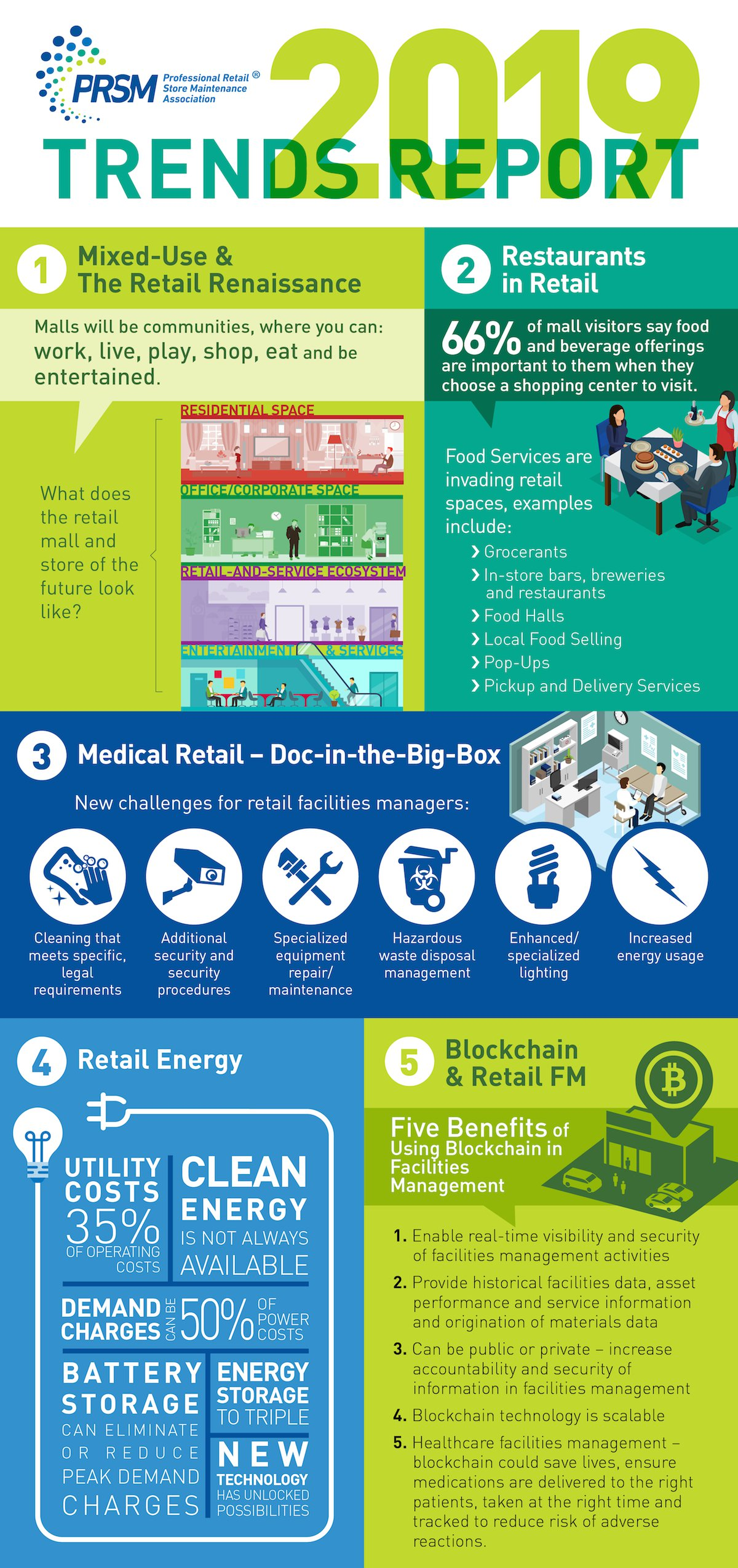 PRSM Trends Infographic