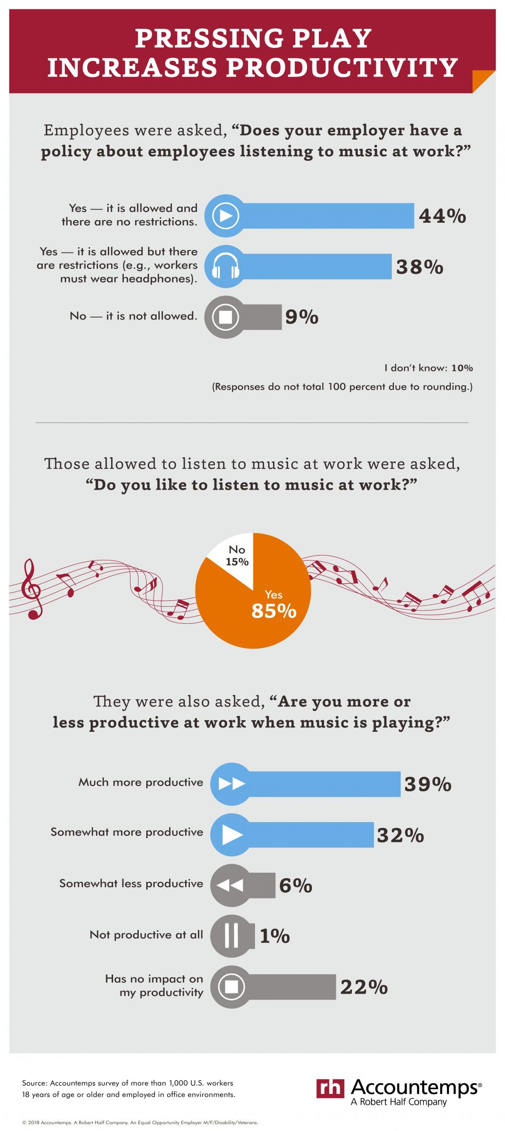 Workplace music infographic