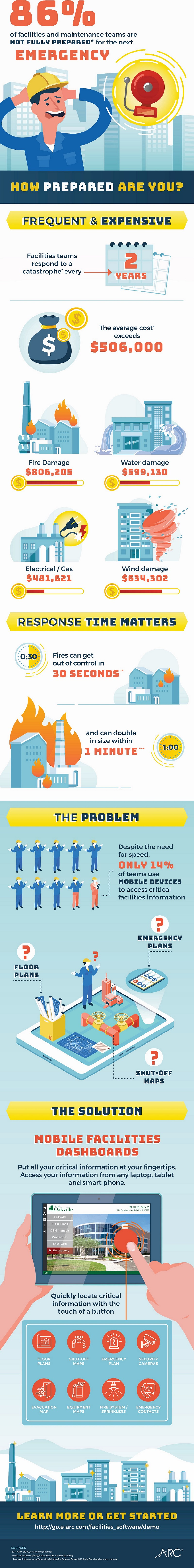 Emergency Facility Dashboard infographic