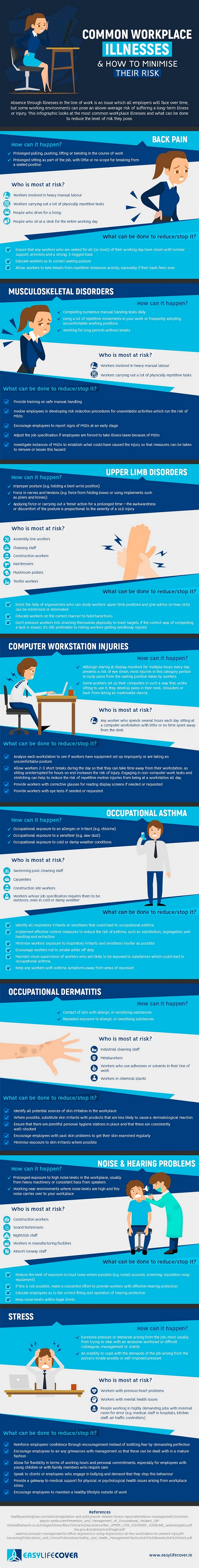 Workplace injury and illness infographic