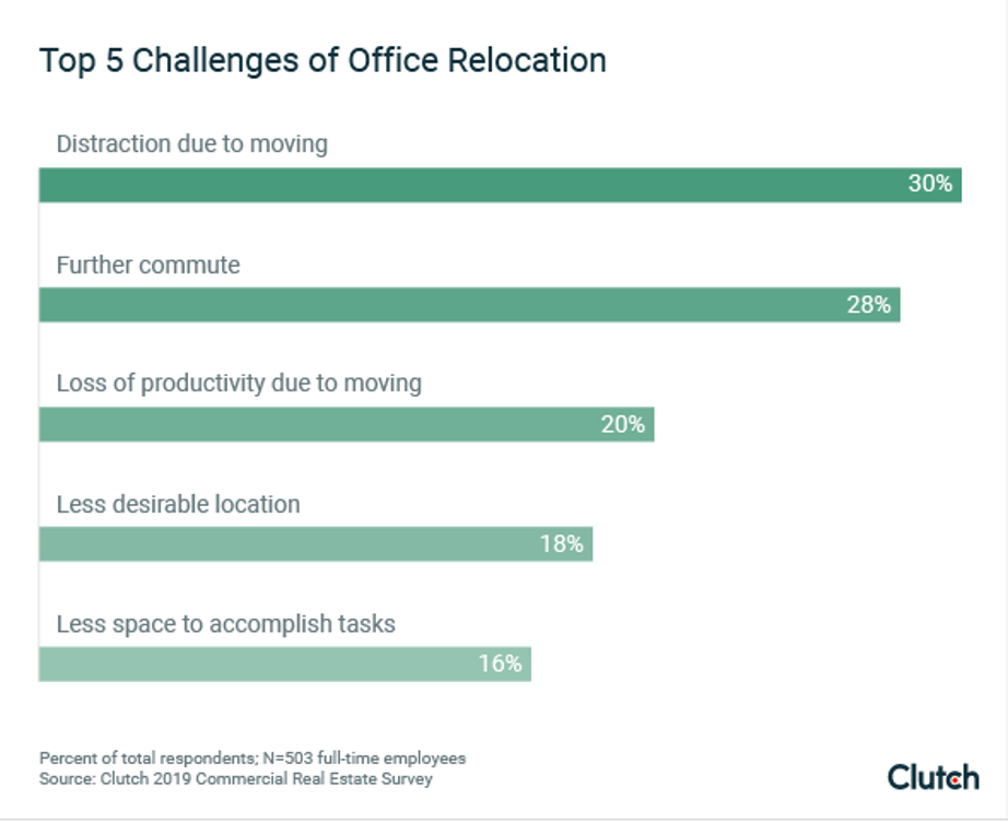 Office Relocation Graphic