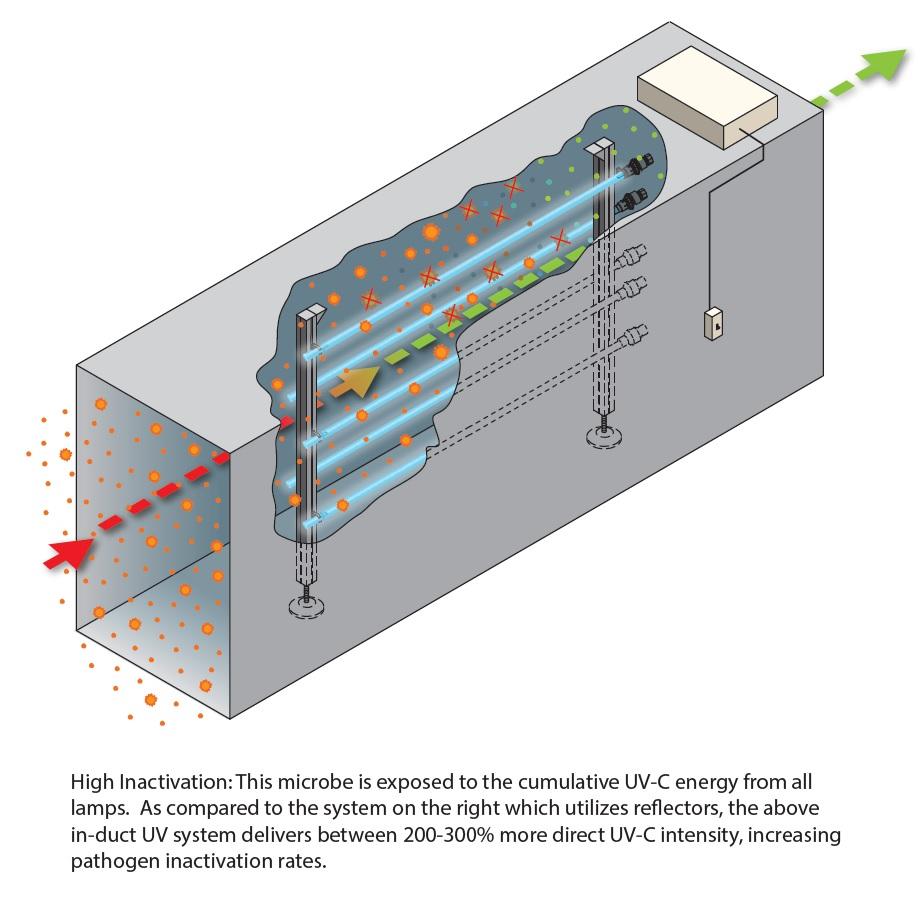 Figure 5 UV-C