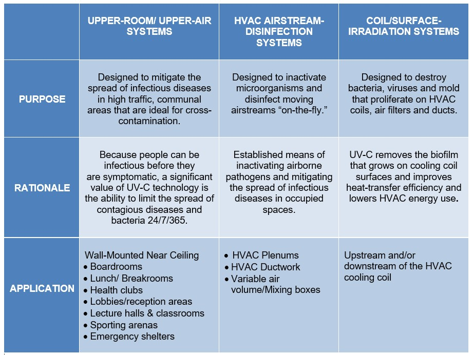 Table of UV-C applications